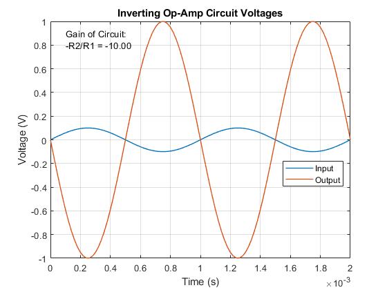 Tremendous Op Amp Circuit Inverting Amplifier Matlab Simulink Mathworks Wiring Digital Resources Unprprontobusorg