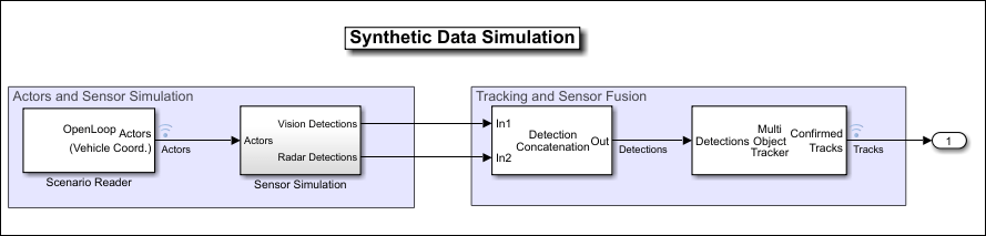 "A Simulink model titled ""Synthetic Data Simulation"""