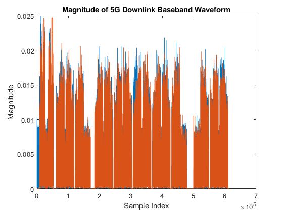 5G NR Downlink Carrier Waveform Generation - MATLAB