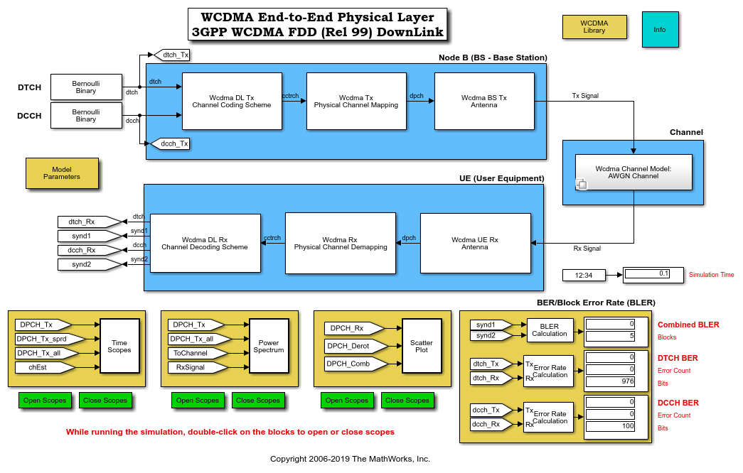 WCDMA End-to-End Physical Layer - MATLAB & Simulink - MathWorks ...