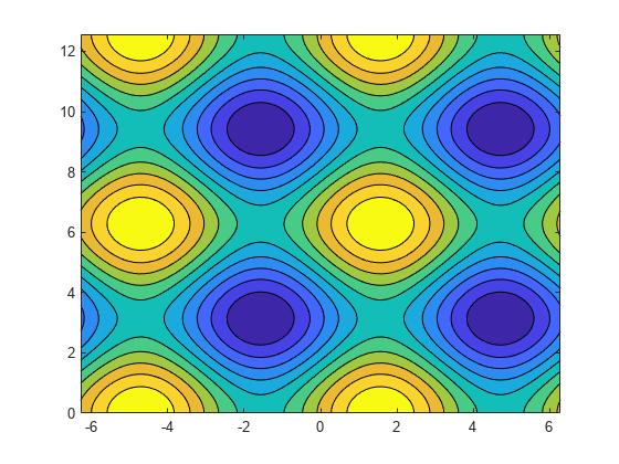 Filled 2-D contour plot - MATLAB contourf - MathWorks