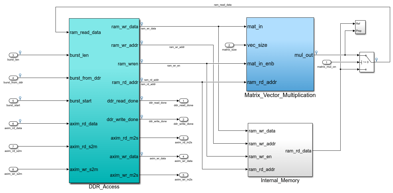 Performing Large Matrix Operation On Fpga Using External Memory Logic Analyzer Block Diagram Inside The Dut Subsystem Ddr Access Module Models Simplified Axi4 Master Protocol And Use It To Read Writes Data