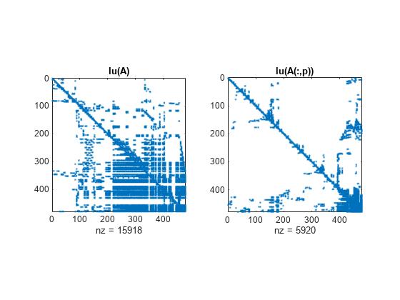 US9904874B2 - Hardware-efficient deep convolutional neural networks - Google Patents