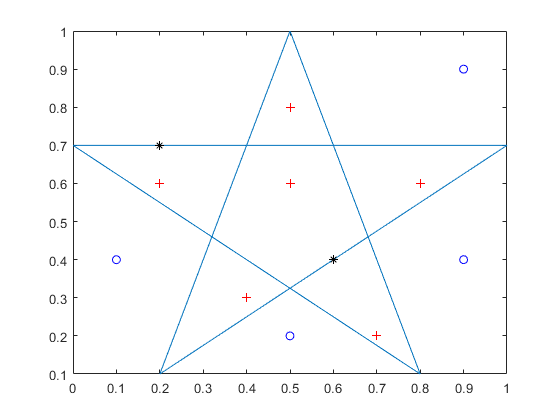 Area of a Self-Intersecting Polygon - Code Golf Stack Exchange