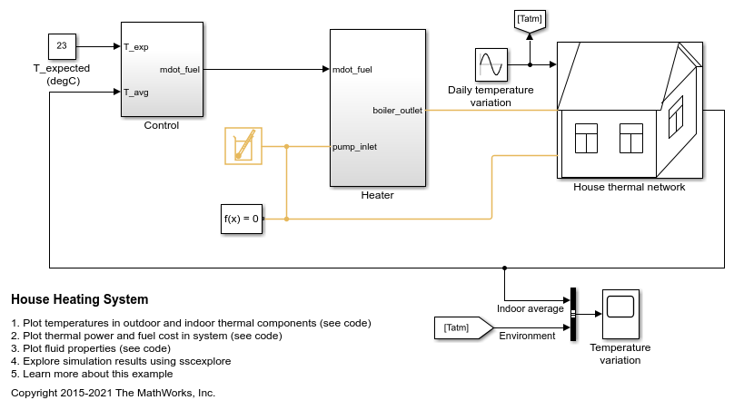 House Heating System Matlab Simulink