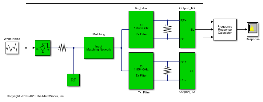 Frequency Response of an RF Transmit/Receive Duplex Filter