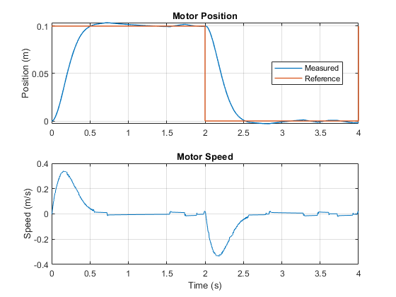 Three-Phase PMLSM Drive - MATLAB & Simulink - MathWorks