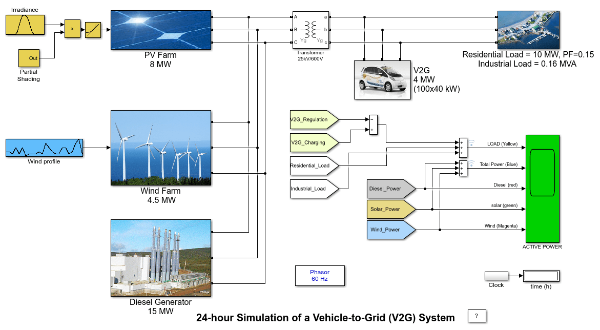24-hour Simulation of a Vehicle-to-Grid (V2G) System