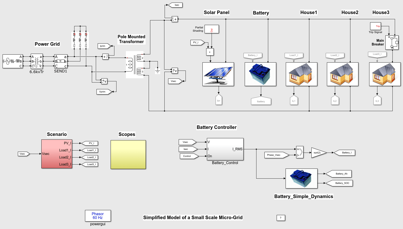 Simplified Model Of A Small Scale Micro Grid Matlab Simulink One The Most Miscalculated Current Rating Calculations On