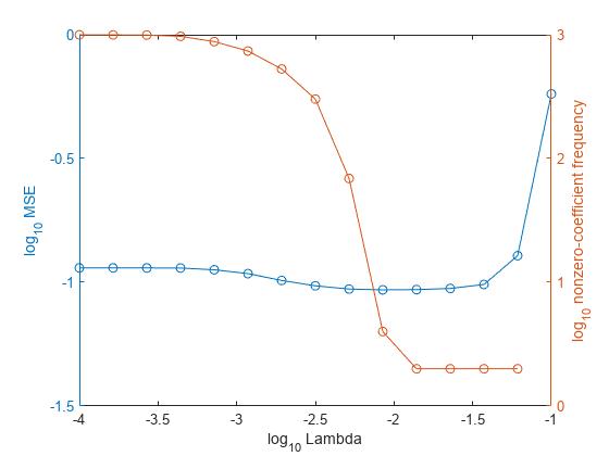Regression loss for linear regression models - MATLAB ...