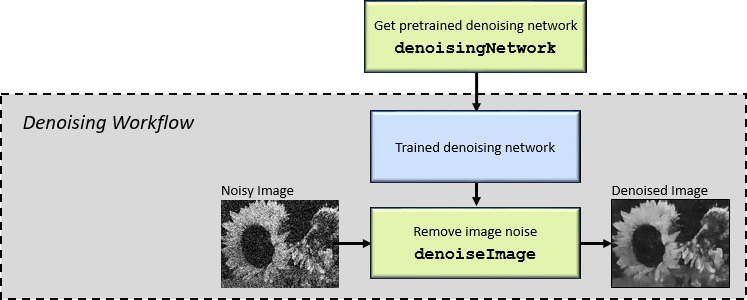 Train and Apply Denoising Neural Networks - MATLAB & Simulink
