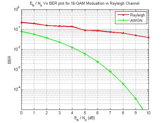 16 QAM simulation in Rayleigh Channel - File Exchange