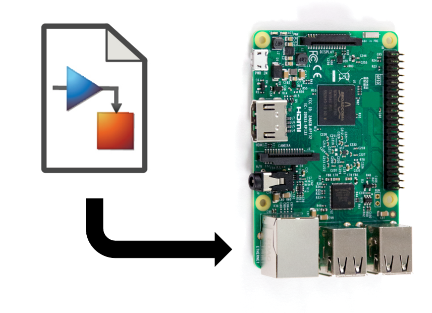 Simulink Support Package for Raspberry Pi Hardware - File