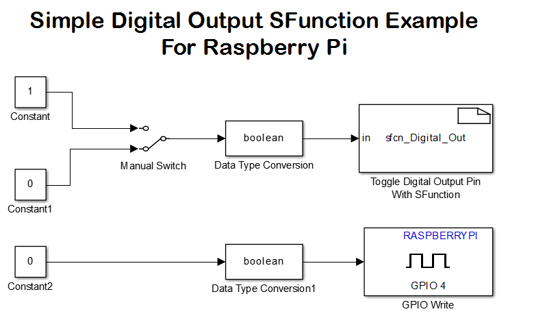 Pleasant Raspberry Pi Driver Block Sfunction File Exchange Matlab Central Wiring 101 Israstreekradiomeanderfmnl