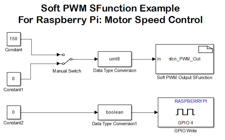 raspberry pi pwm driver block sfunction file exchange matlab central rh mathworks com wiringpi gpio example c