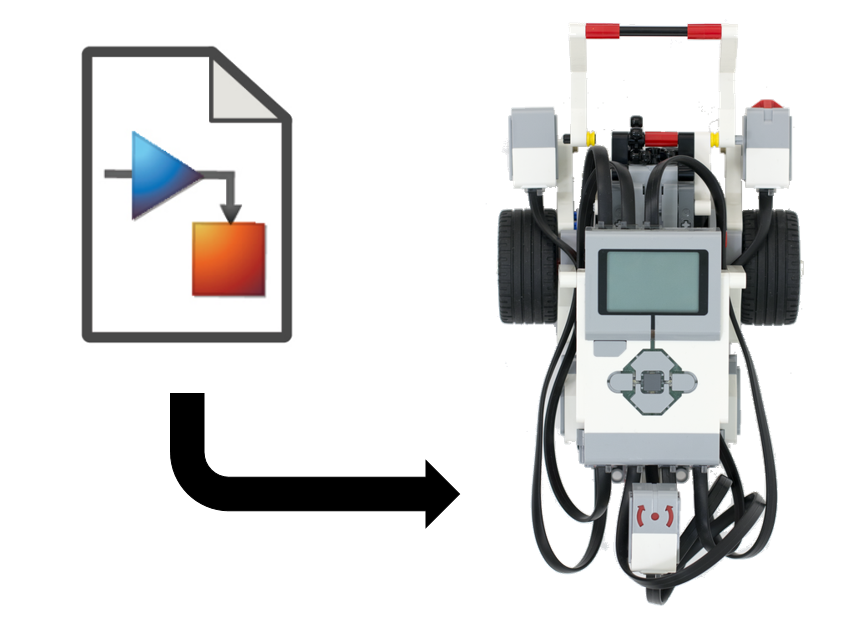 Simulink Support Package for LEGO MINDSTORMS EV3 Hardware