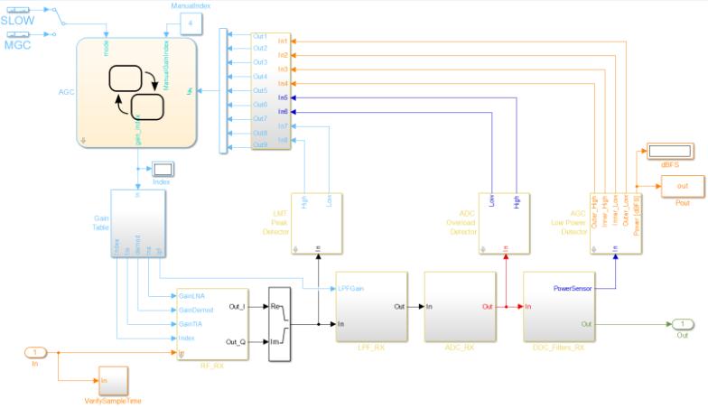 RF Blockset Models for Analog Devices RF Transceivers - File