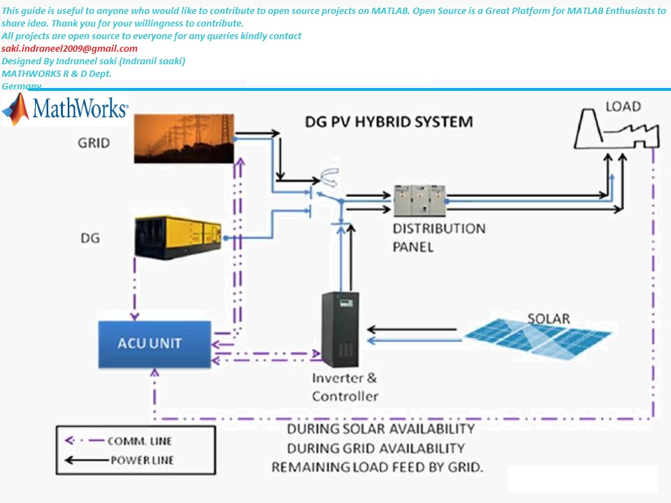 Simulation Of Photovoltaic Hydro Hybrid Electric System Utility Designed File Exchange Matlab Central