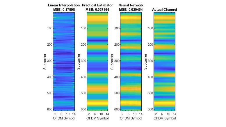 5G NR channel estimations.