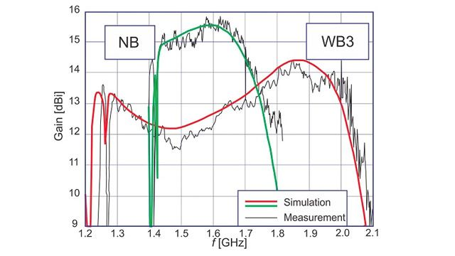Plot of gain vs. frequency showing simulated and measured results for a narrow band and a specific wideband helical antenna design.