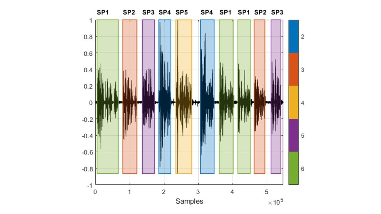Waveform of speech recording with interleaved segments spoken by different speakers, and color highlighting indicating which speaker is speaking in each detected speech region.