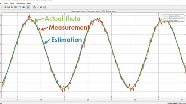 Estimate the angular position of a nonlinear pendulum system using an extended Kalman filter. You will learn how to specify Extended Kalman Filter block parameters such as state transition and measurement functions, and generate C/C++ code.