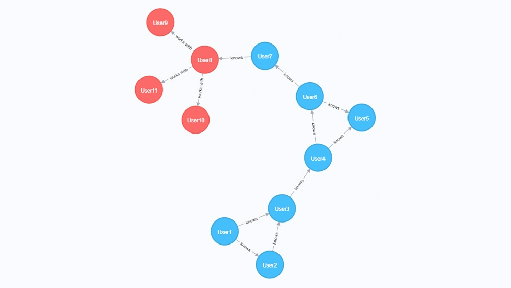 Create, update, and delete graph information.Creating, updating, and deleting graph information.