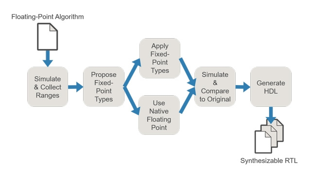 The fixed-point quantization workflow automates and assists you in converging on your most efficient implementation.