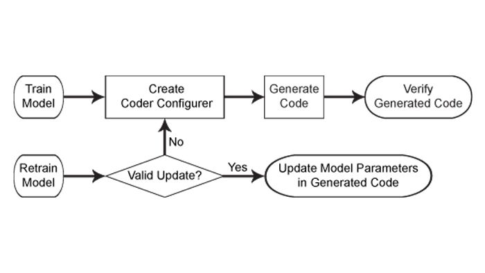 Code generation workflow for machine learning models.