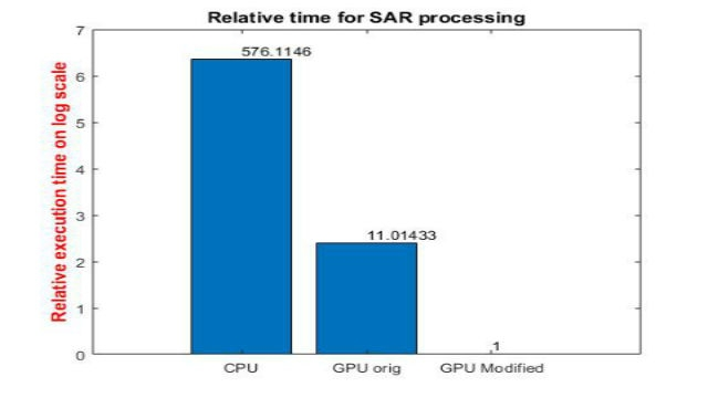 Learn how GPU Coder enables you to accelerate high-compute applications in signal and image processing on NVIDIA GPUs. Using a SAR processing example, we demonstrate how you can reduce simulation time by orders of magnitude.