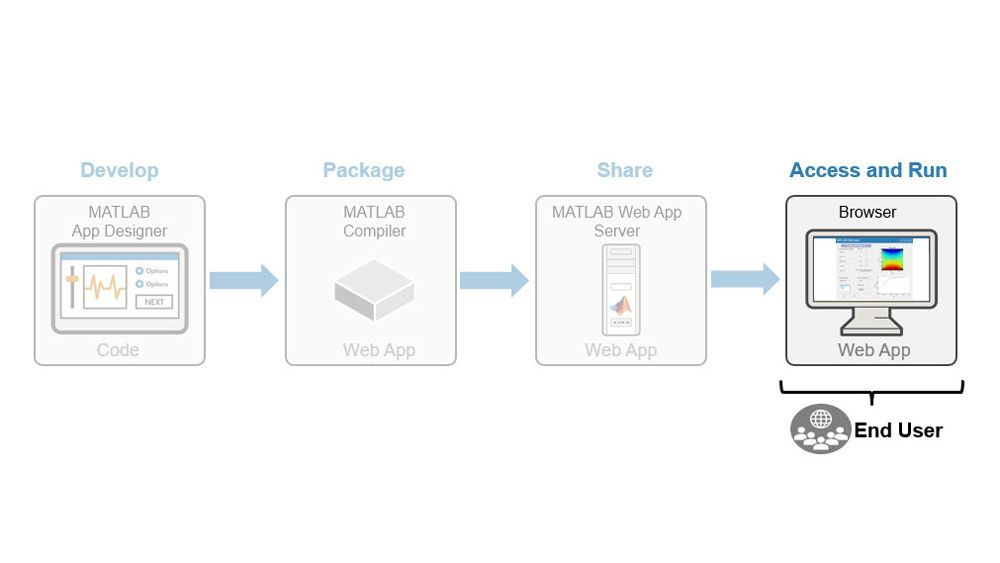 Accessing and running the web apps.