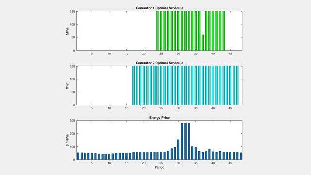 Optimal Generator Schedule