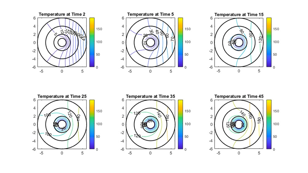 Contour plots of temperature distribution with respect to time.