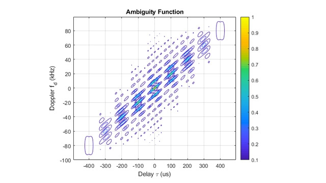 Waveform analysis using the ambiguity function.