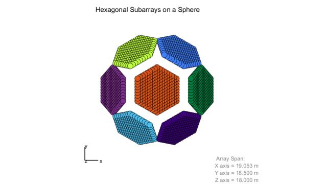 Side view of hexagonal subarrays mounted on a sphere.