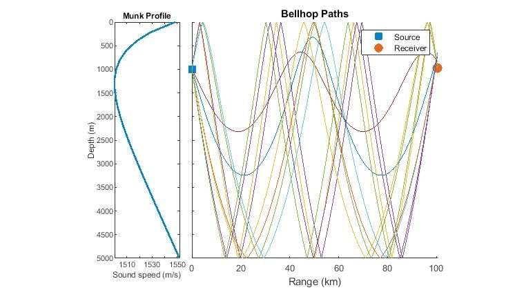 Plot of a Munk sound-speed profile and underwater propagation paths generated from a Bellhop model.