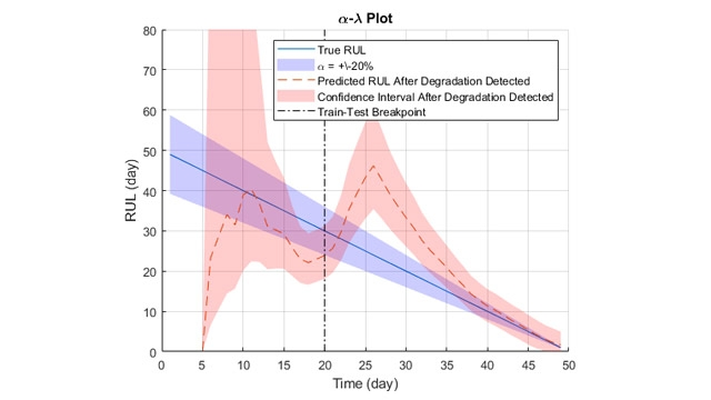 Alpha-lambda plot for RUL estimation of a wind turbine bearing.
