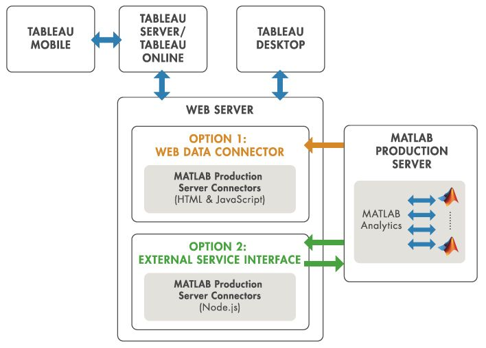 MATLAB Production Server Interface for Tableau Software