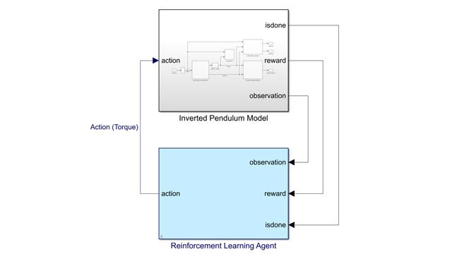 Simulink model with an RL Agent block.