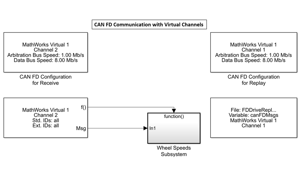 Simulink model showing the use of MathWorks virtual channels to send and receive CAN data without any hardware.