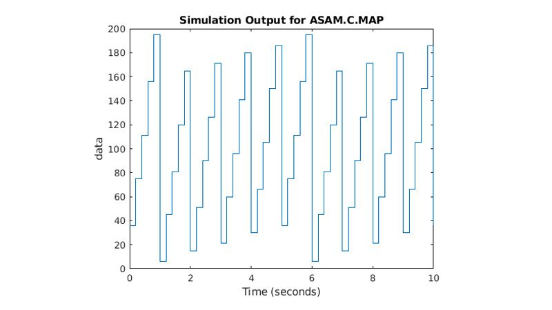 Plot showing the ASAM.C.MAP parameter rising and falling over time.