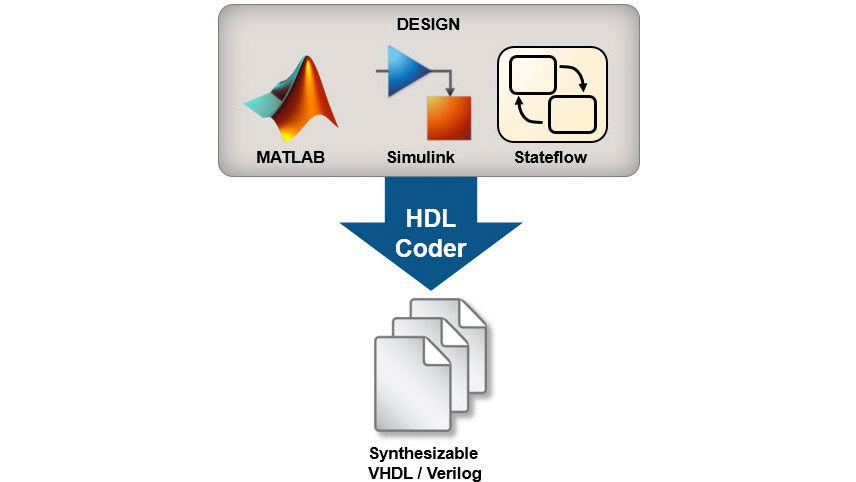 Methodology Guide for Learning and Evaluating HDL Coder