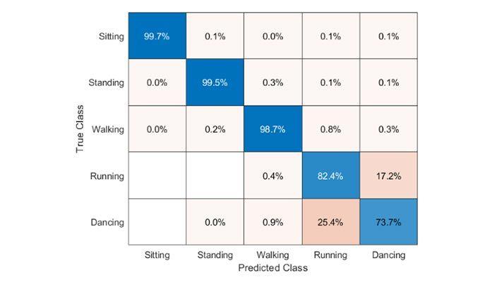 Sensor Data Classification Part 2: Comparing Different Models