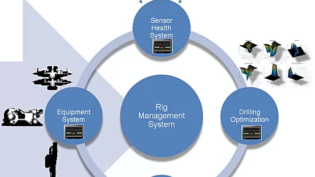 National Oilwell Varco develops an edge computing platform in Simulink Real-Time for drilling automation and rapid prototyping.