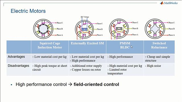 Field-Oriented Control of induction Motors with Simulink