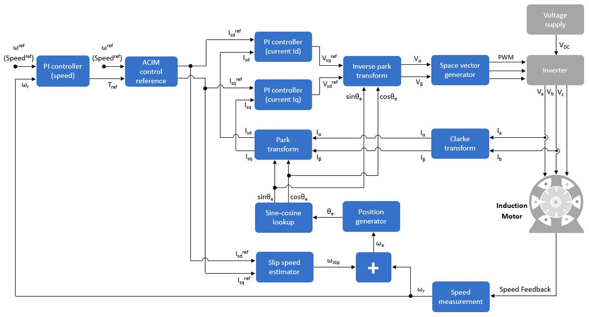 FOC algorithm for induction motor speed control.