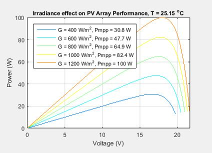 Power voltage curve with I-V and P-V characteristics of a photovoltaic system.