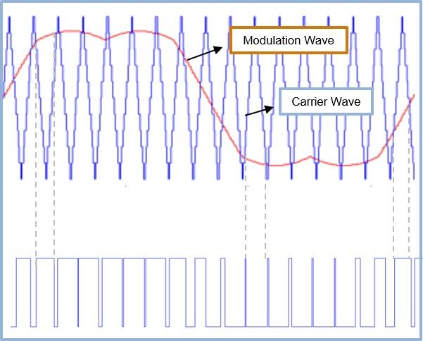 Gate signals generated as a result of comparison between modulation wave and the carrier wave.