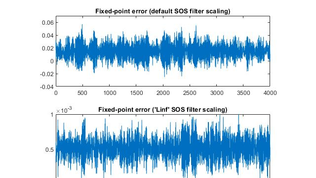 Fixed Point Design for DSP Systems