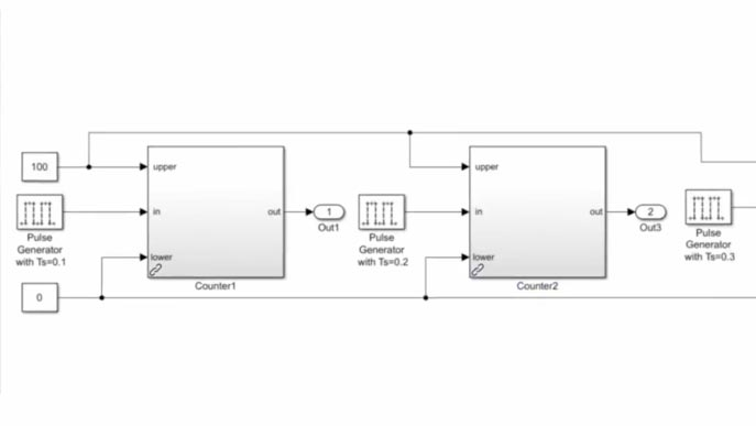 Use Simulink Verification and Validation to identify duplicate patterns in a model and refactor into reusable components.